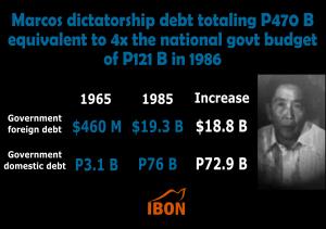 Marcos debt 4x 1986 PH budget