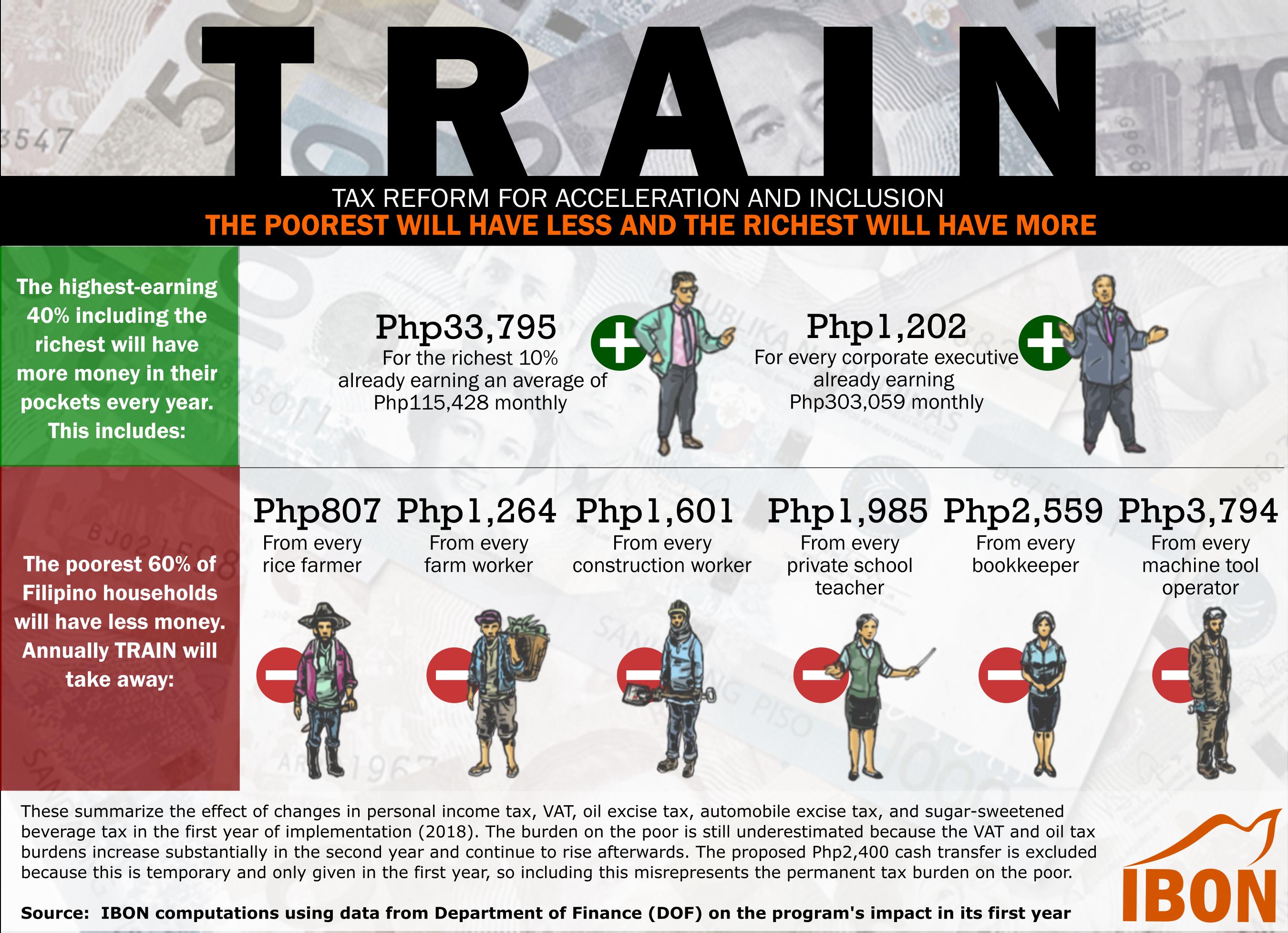 IBON 2017 0830 TRAIN vs poor