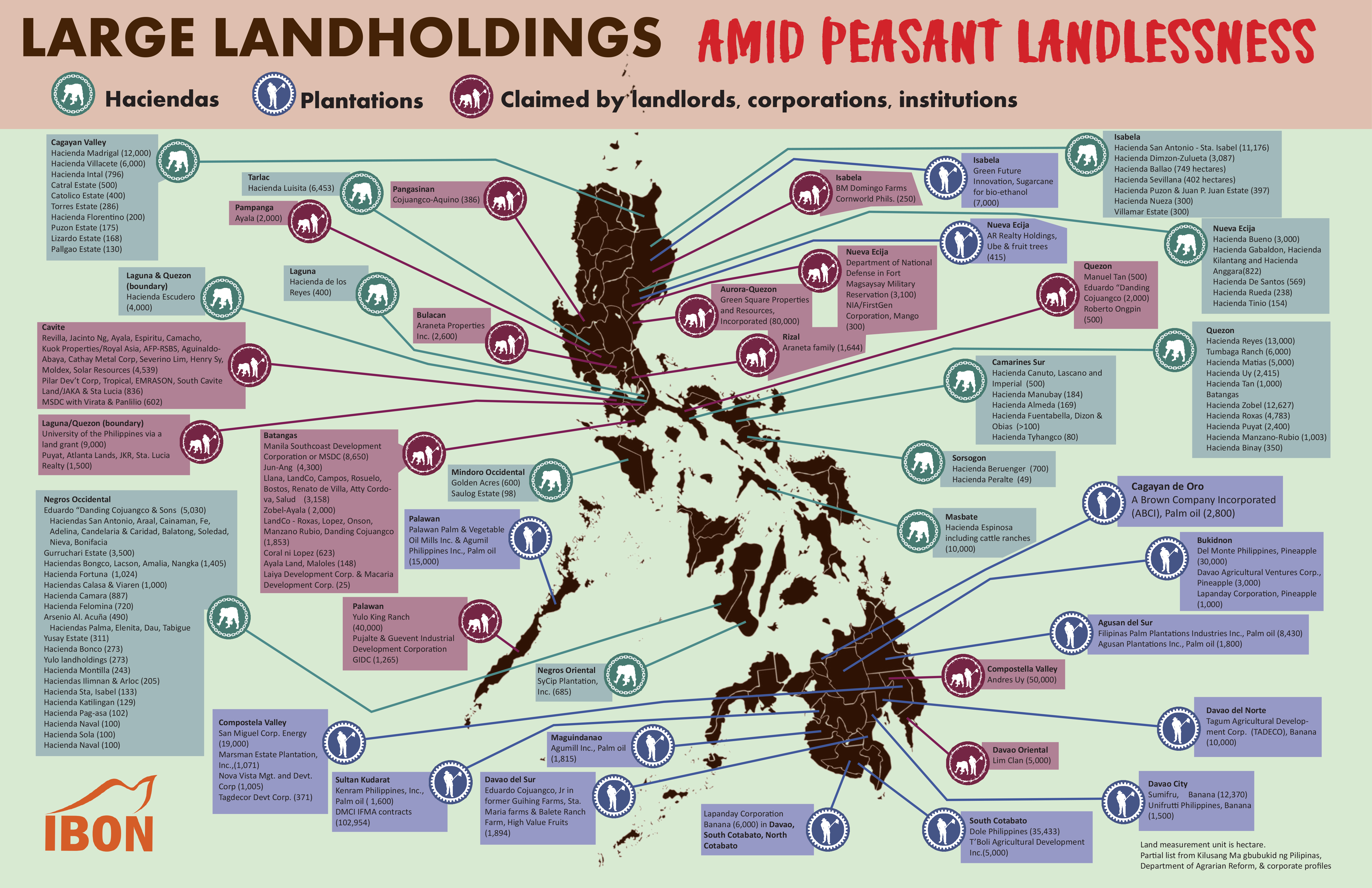Land holdings 2
