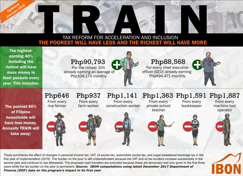IBON 2018 0114 TRAIN vs poor