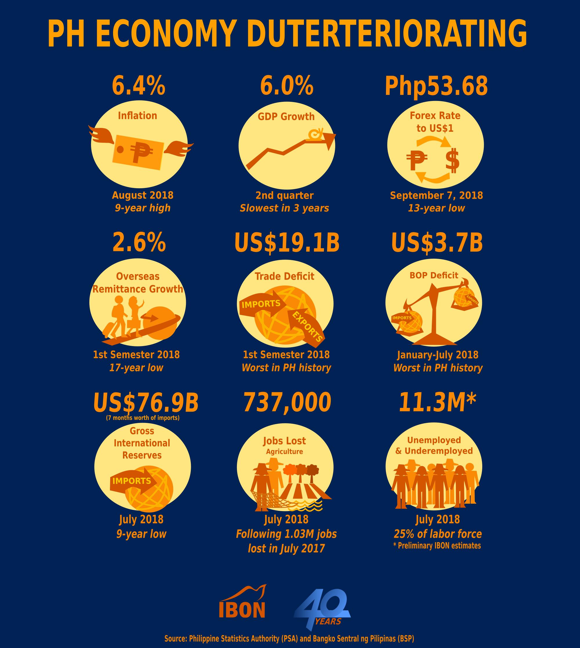 IBON 2018 0907 PH Econ DuterterioratingFIN