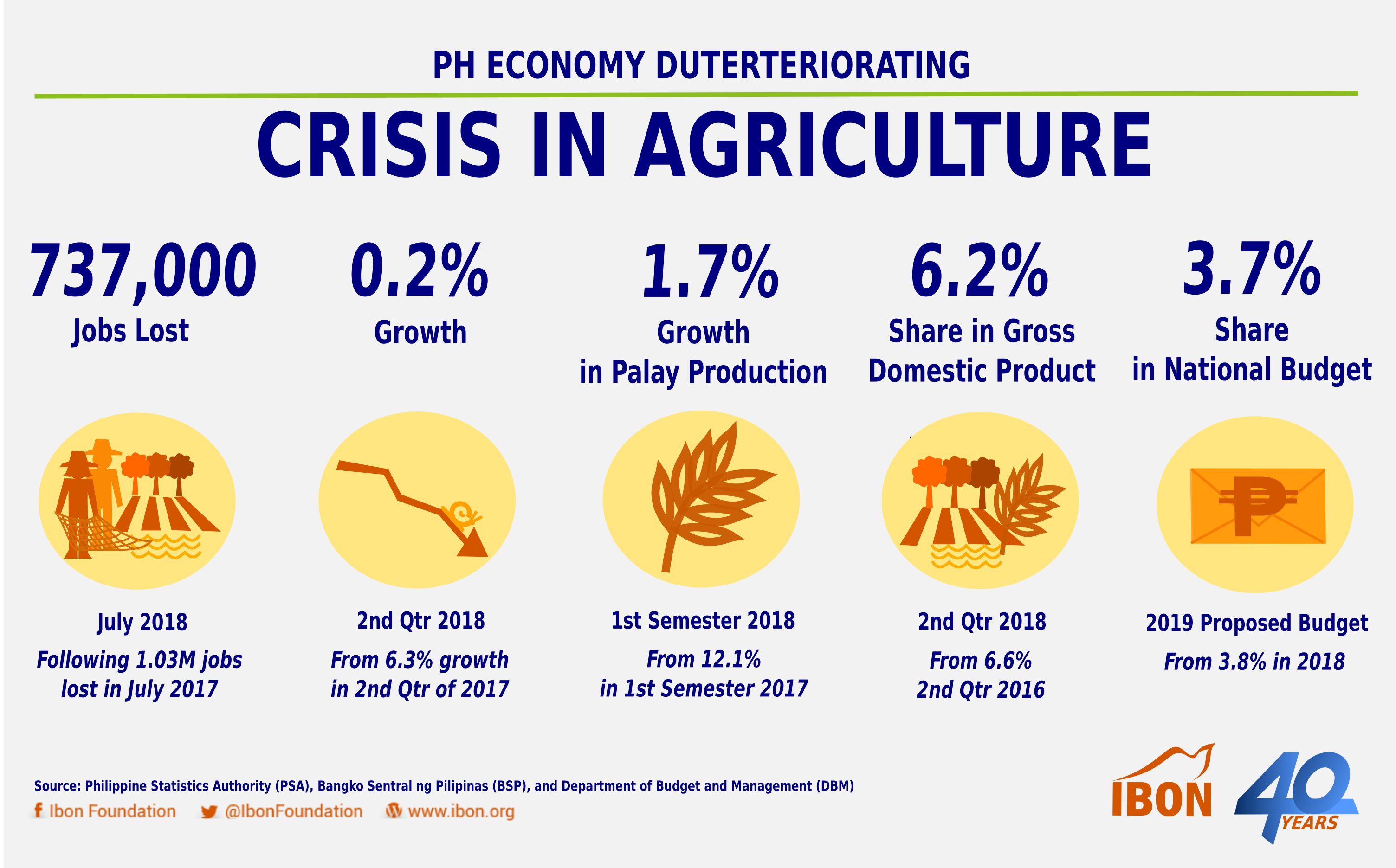 IBON 2018 1016 Duterteriorating_Agriculture