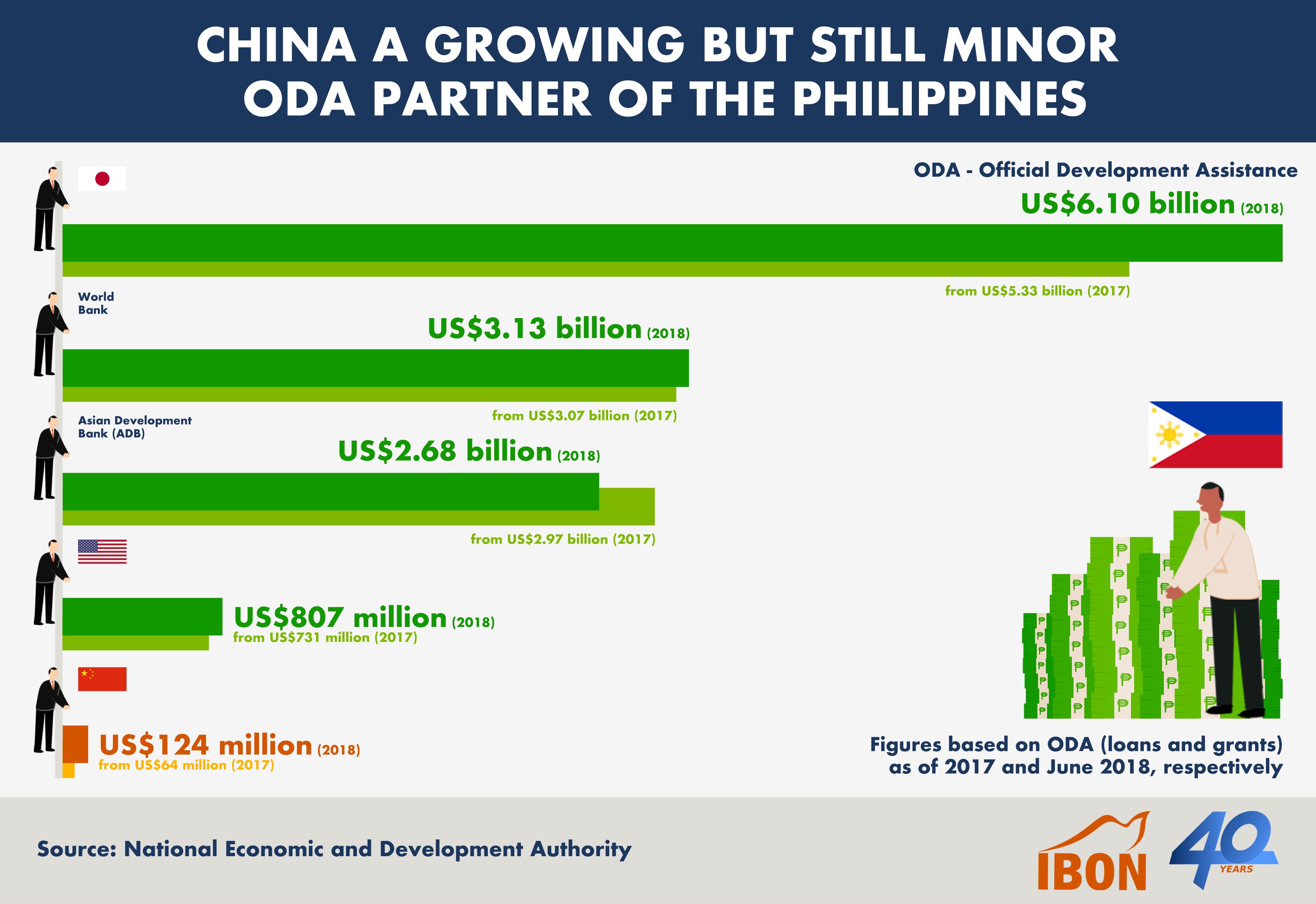 181128 China Growing But Still Minor ODA Partner