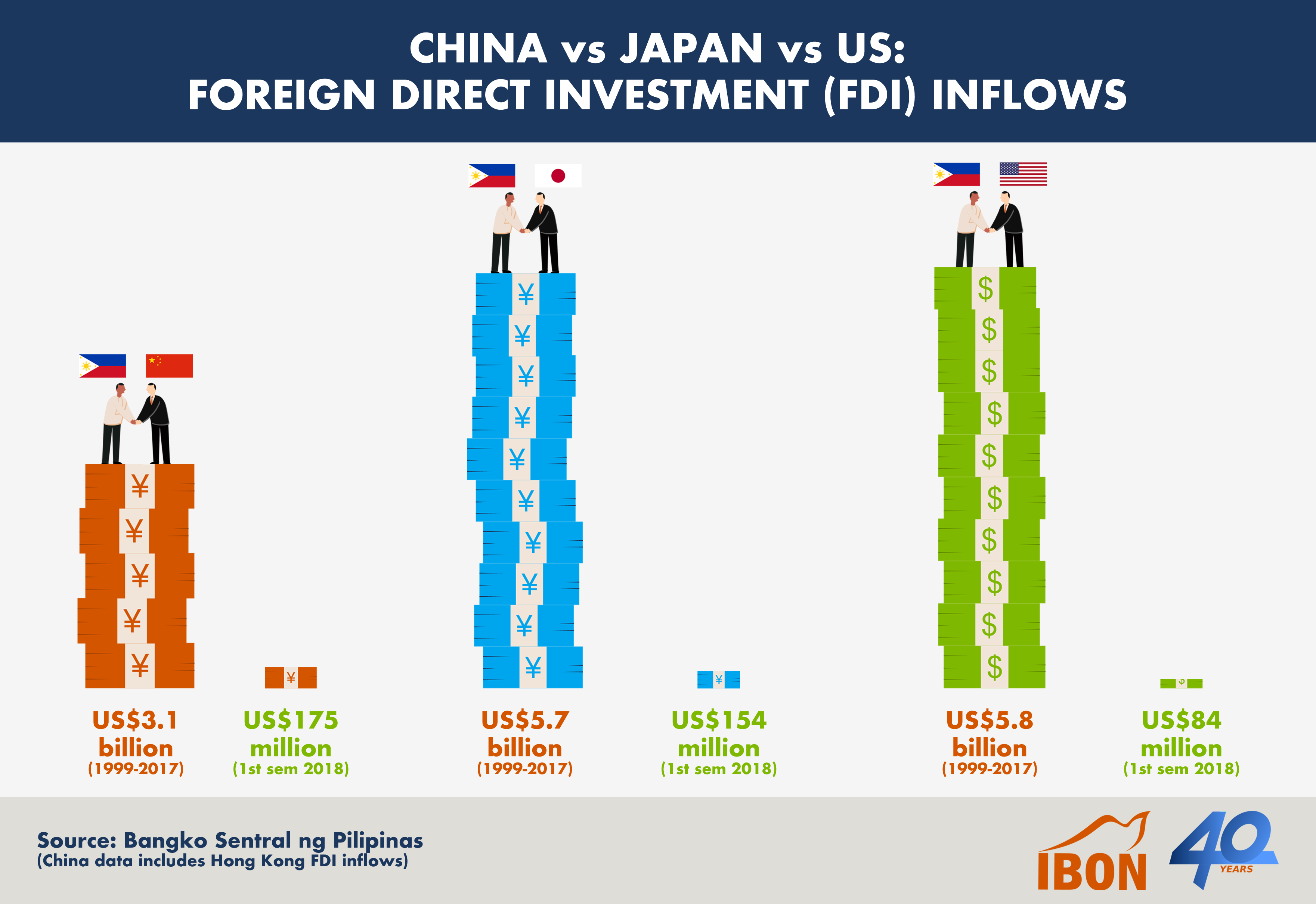 181128 China-Japan-US FDI Inflow