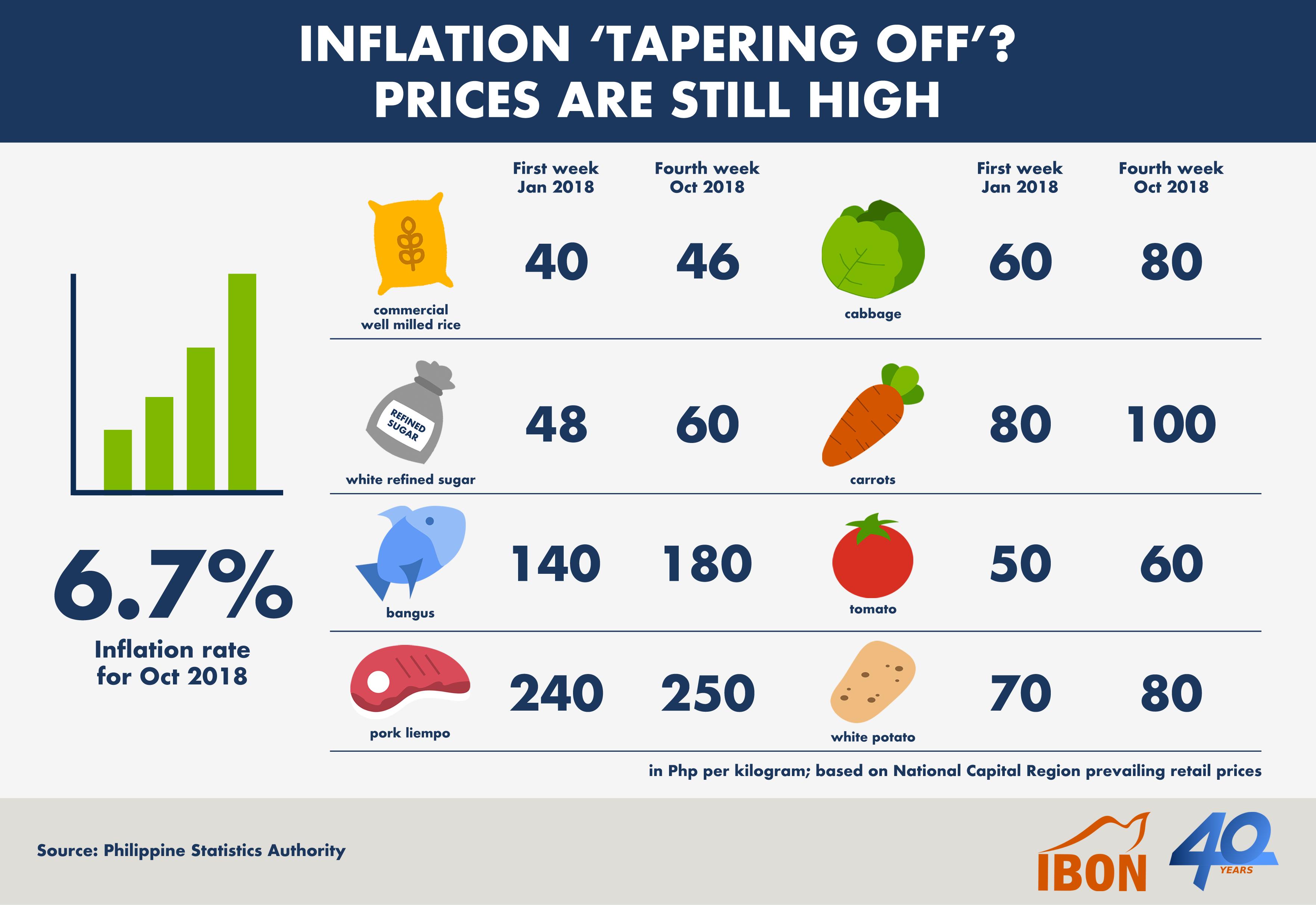 Ch Infog 2018 1106 Oct Inflation