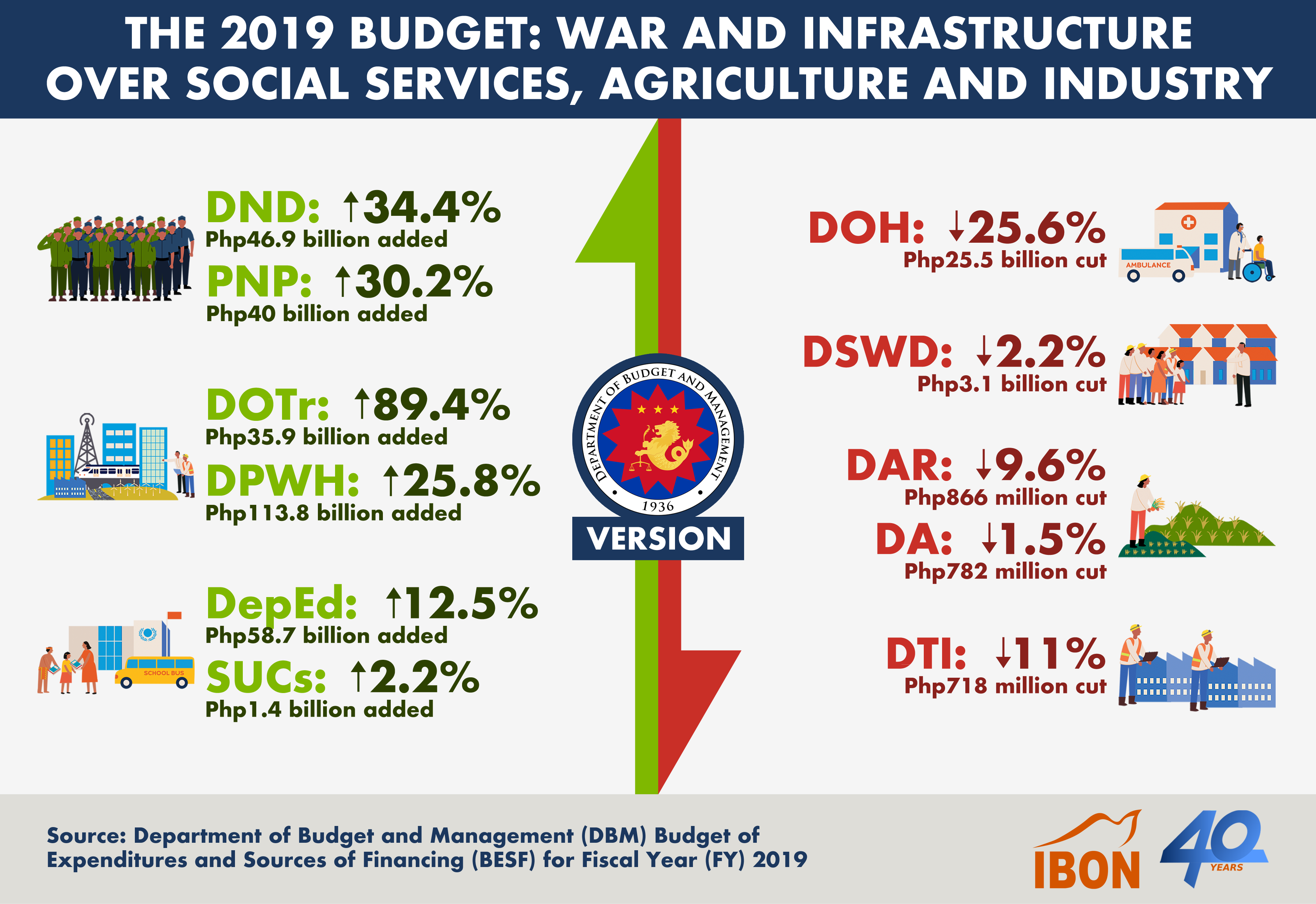 20192601 The 2019 Budget - BESF Version