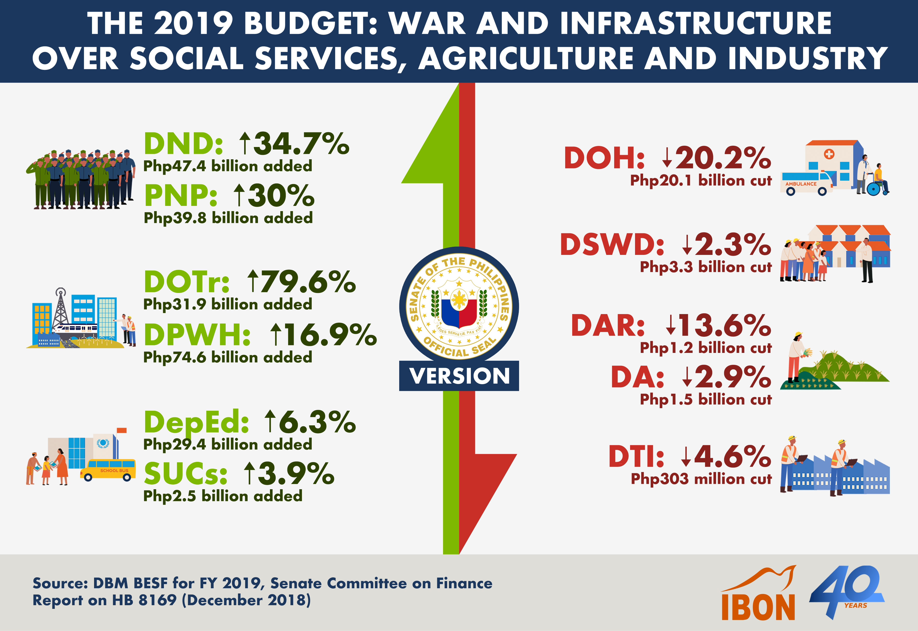 20192601 The 2019 Budget - Senate Version