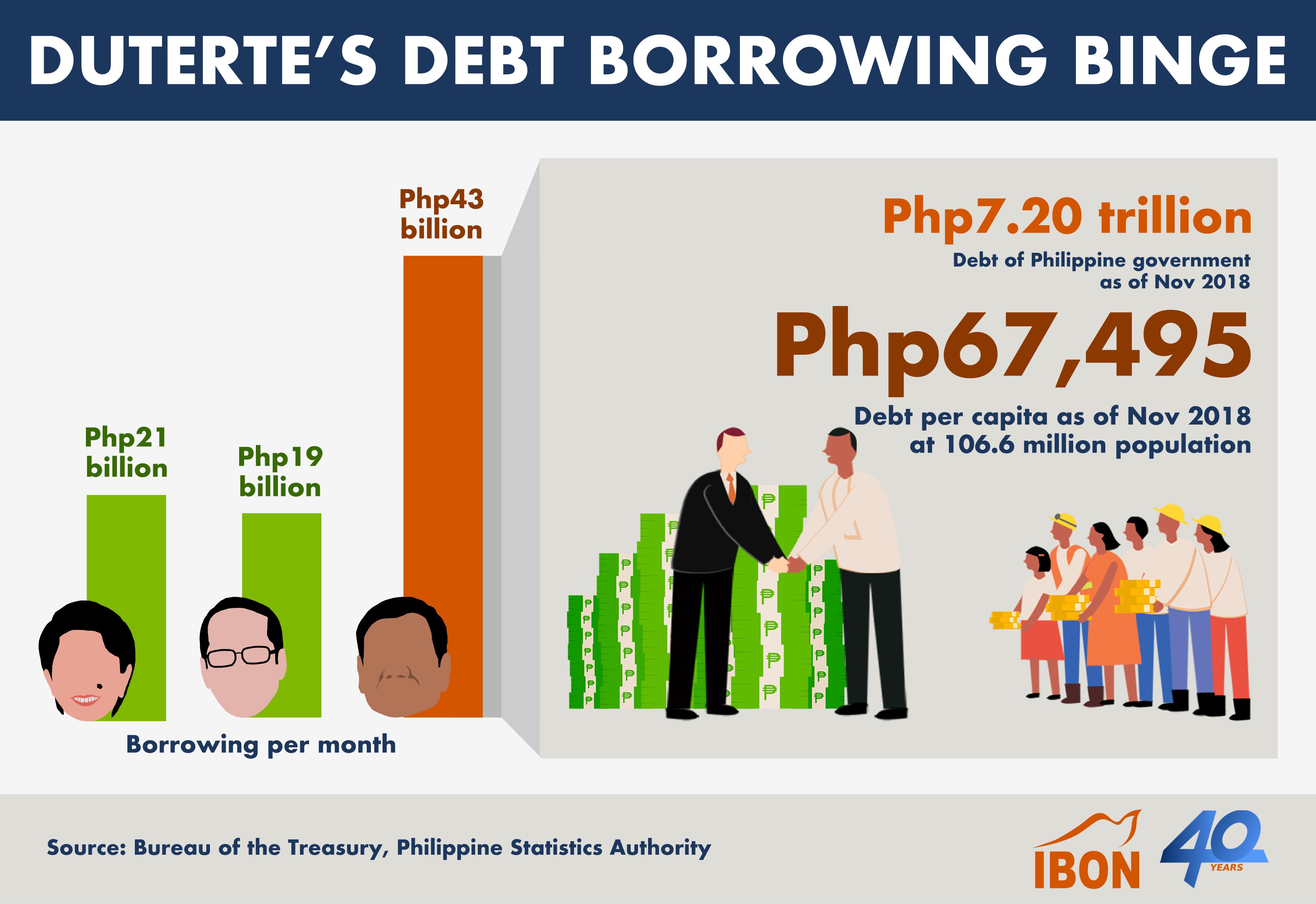 2019_0115_Duterte's Debt Borrowing Binge