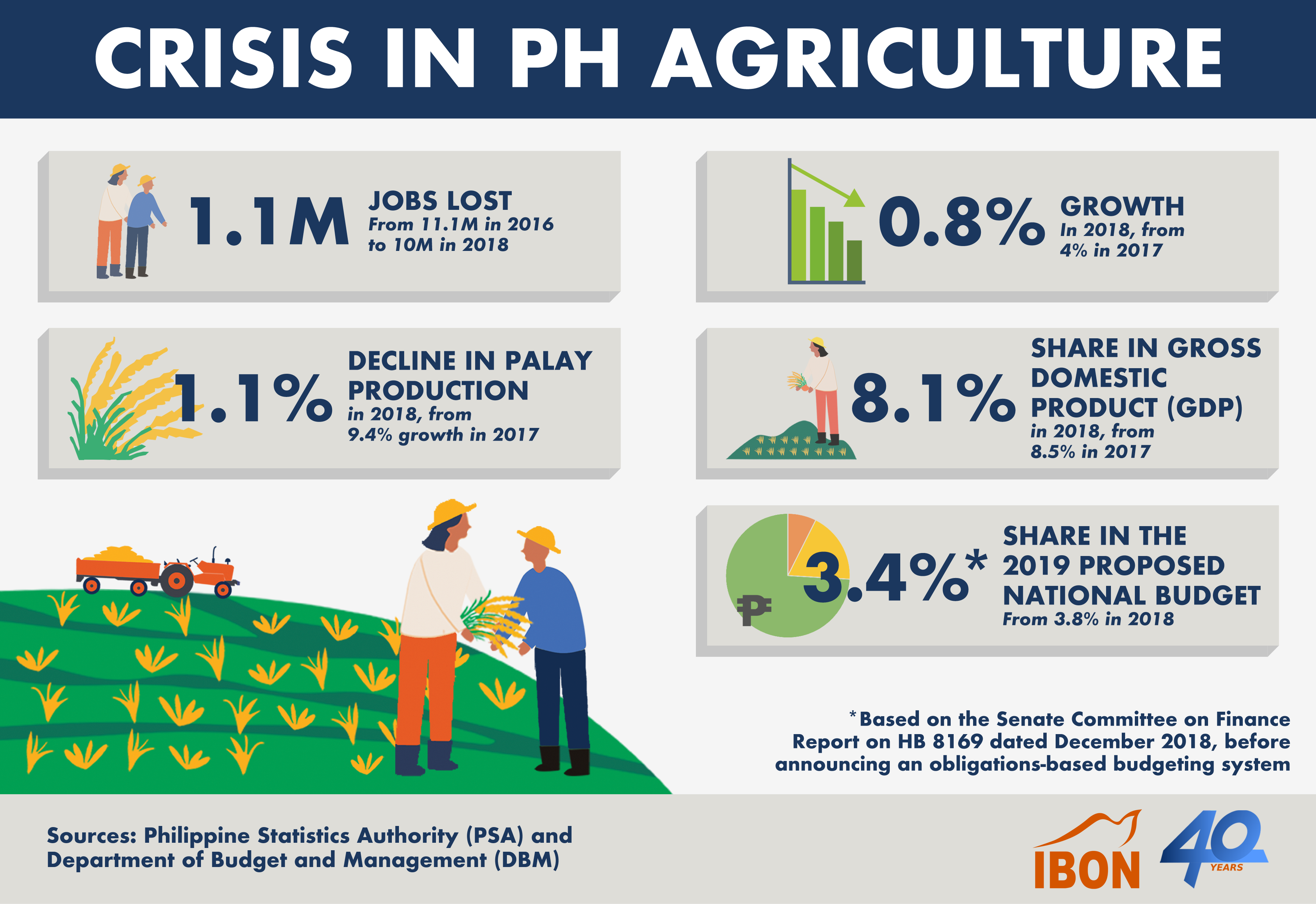 2019_0221_updated infog crisis in ph agri