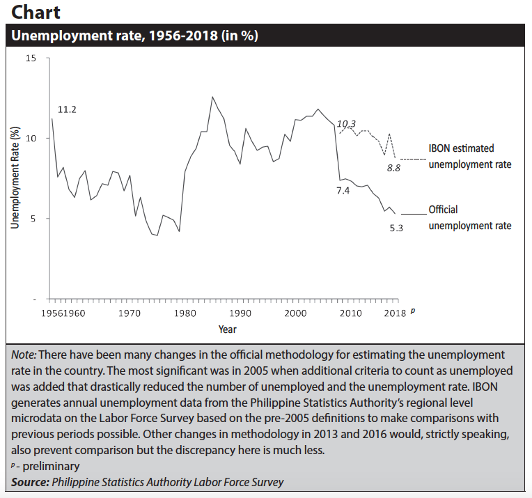 Chart_Unemployment rate, 1956-2018