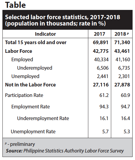 Table_Selected labor force statistics, 2017-2018