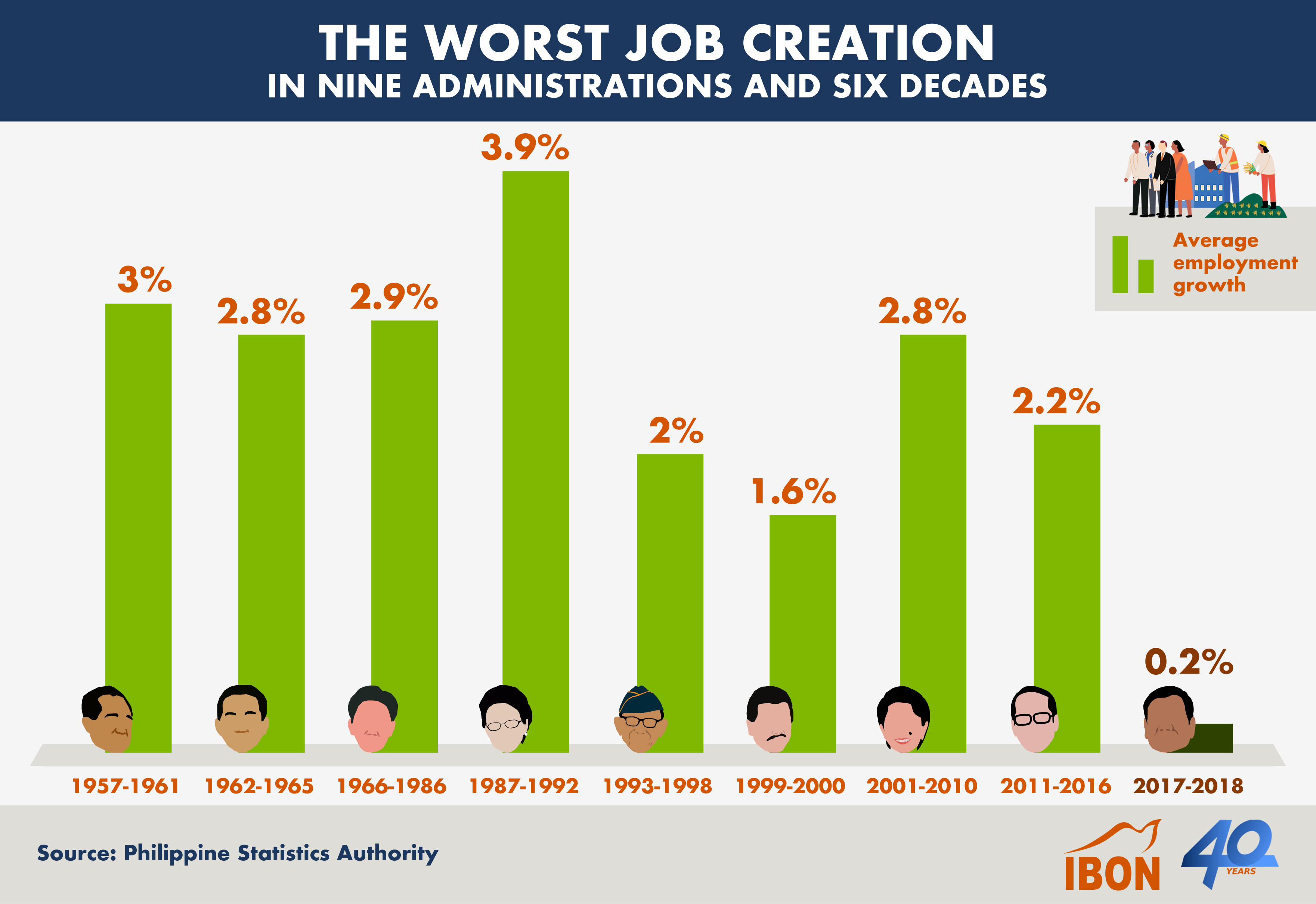 Ch Infog 2019 0407 The Worst Job Creation in Nine Administrations and Six Decades